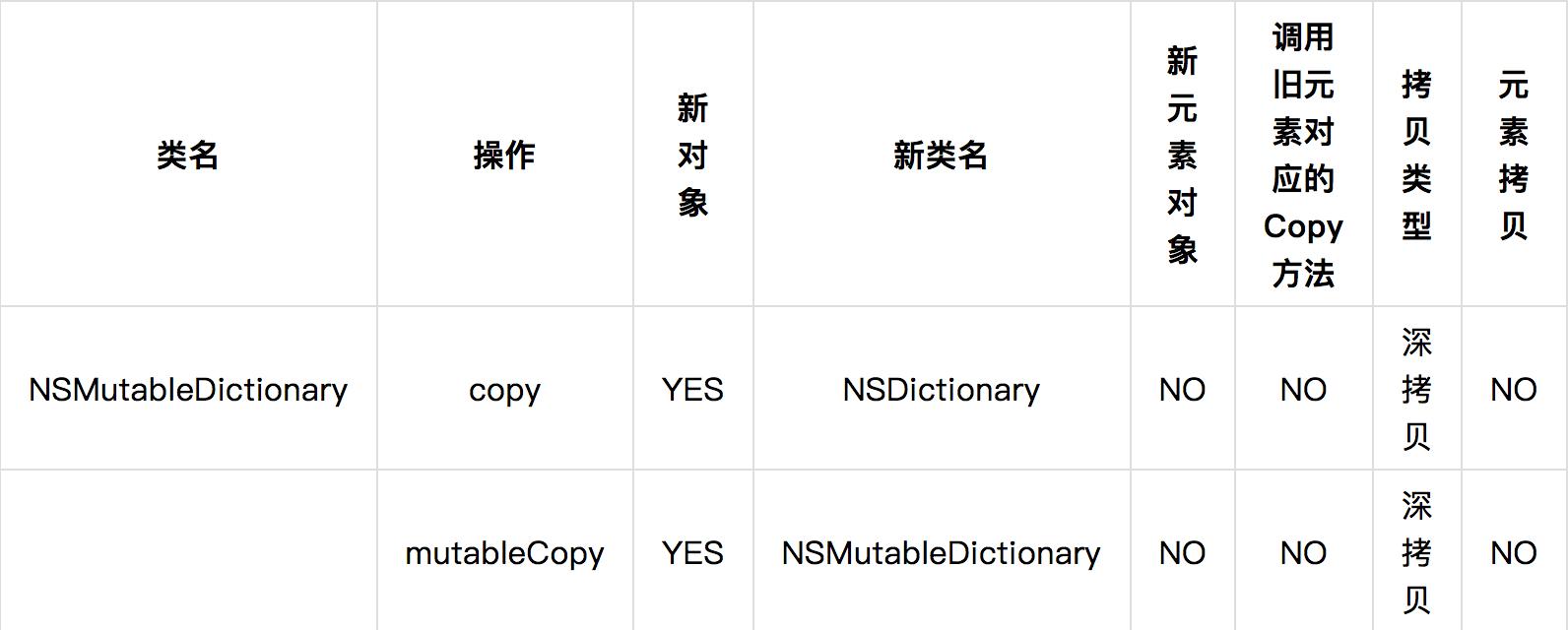 NSMutableDictionary 类