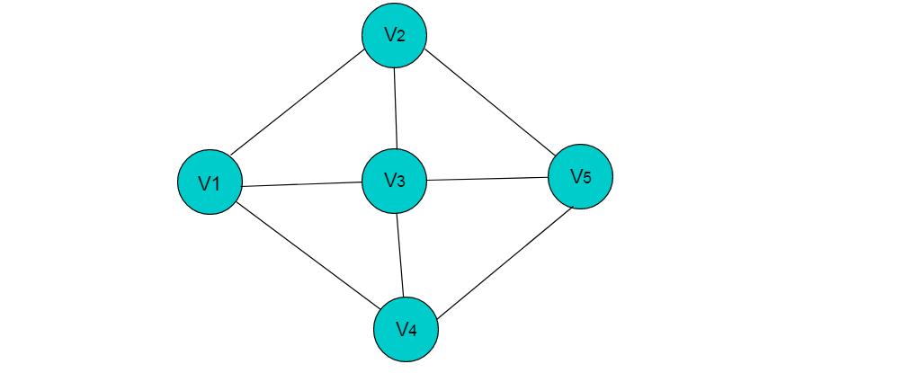 图3.1 无向图