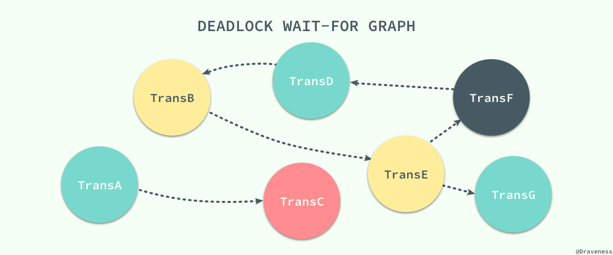 deadlock-wait-for-graph