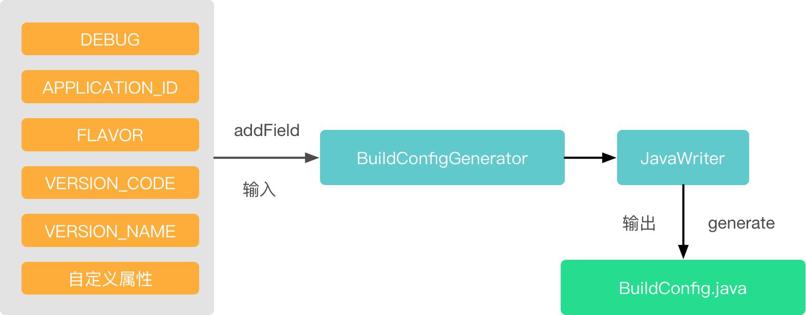 generateDebugBuildConfig