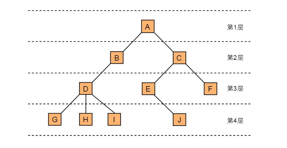 图3.4 节点层次
