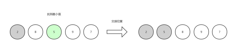 选择排序2