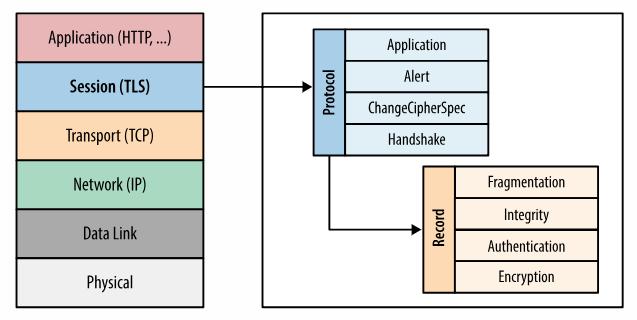 TLS位于应用层协议与传输层协议中间