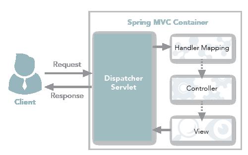 SpringMVC 传统工作流程