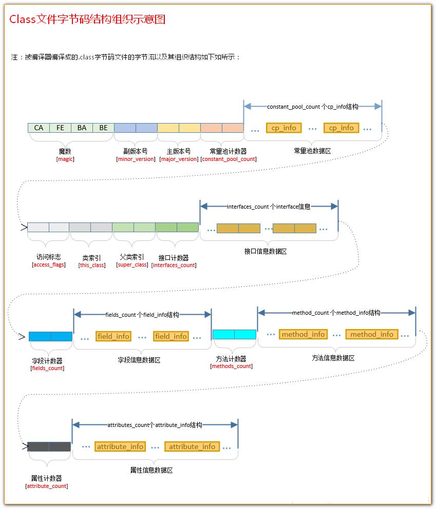 类文件字节码结构组织示意图