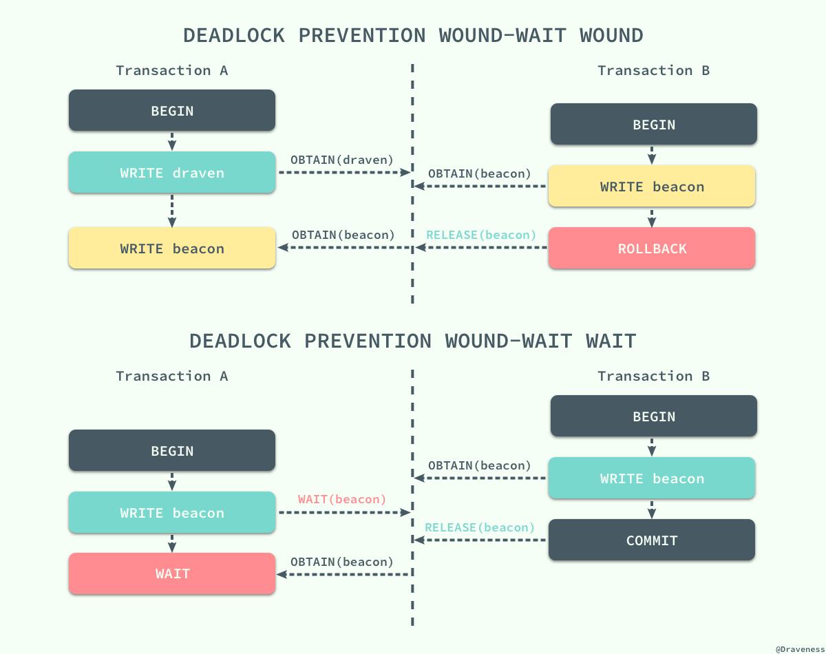 deadlock-prevention-wound-wait