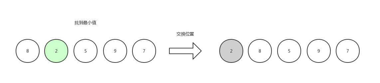 选择排序1
