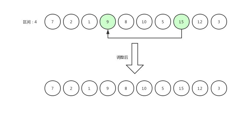 希尔排序5