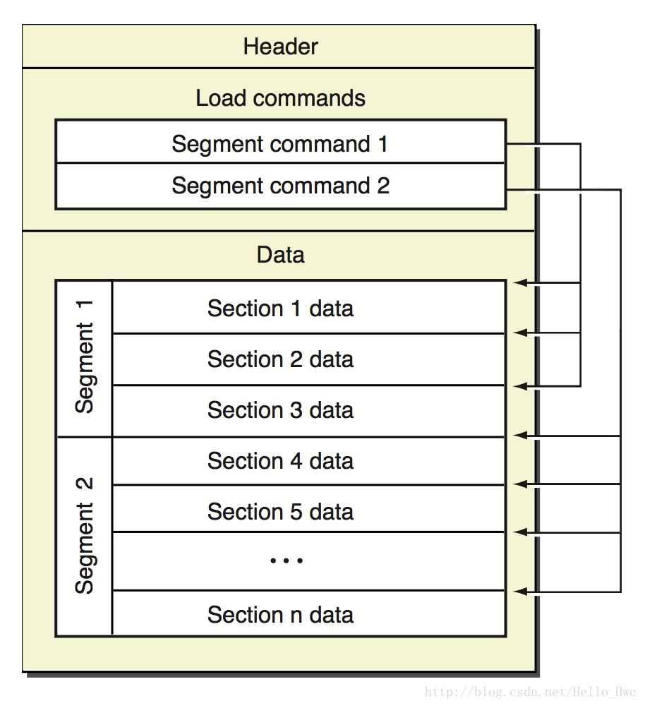 Mach-O 的基本结构