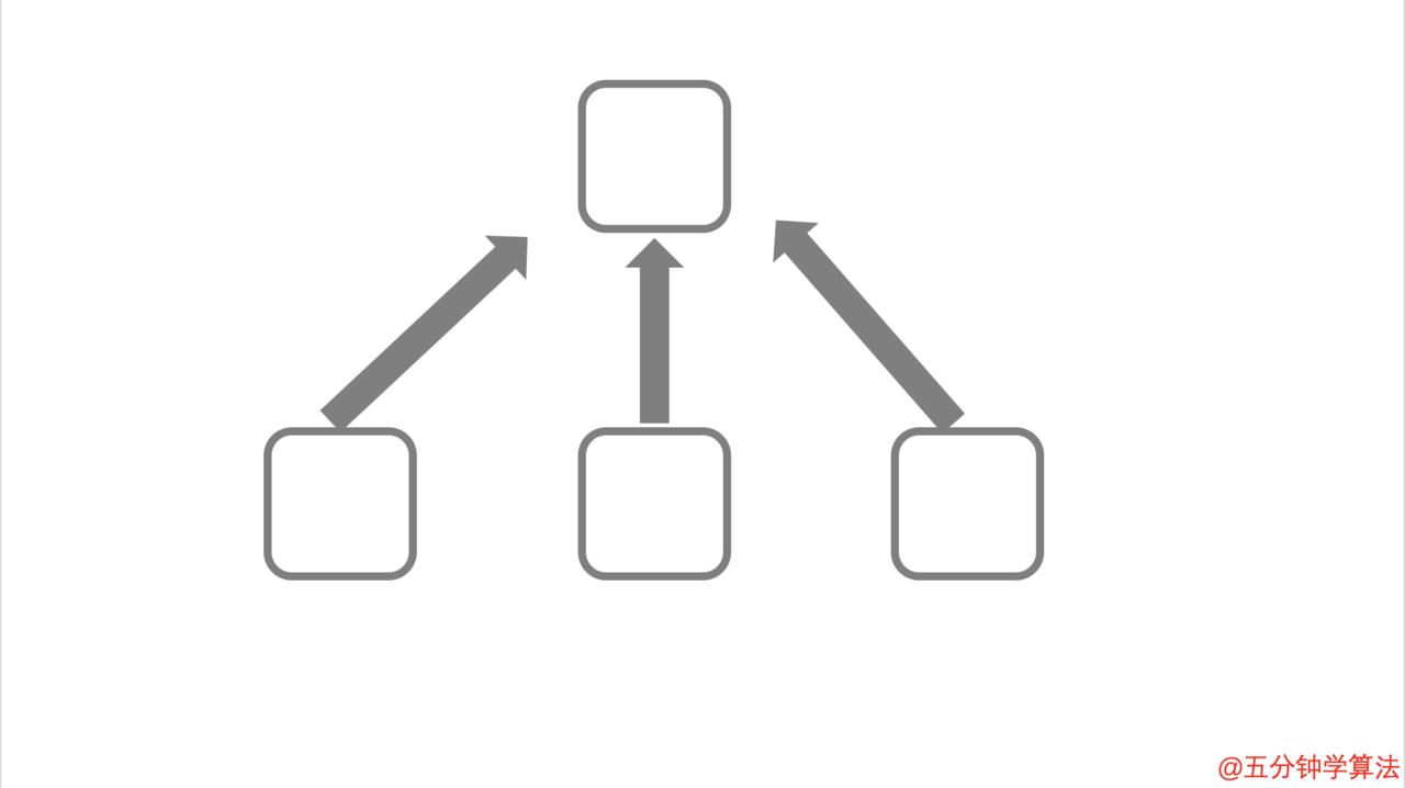 此图表明下面 3 页包含指向上面 1 页的链接