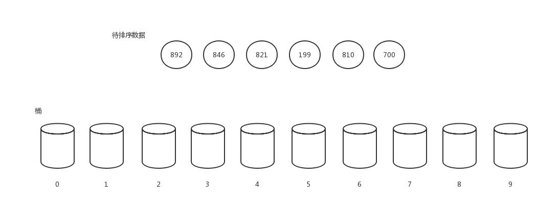 基数排序1