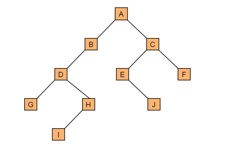 图4.1 一般二叉树