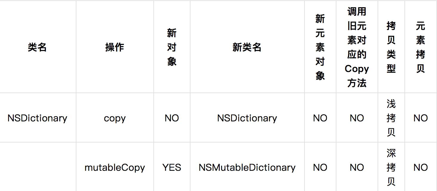 NSDictionary 类