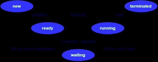 process-state