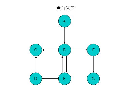图2.3.2.1 有向图