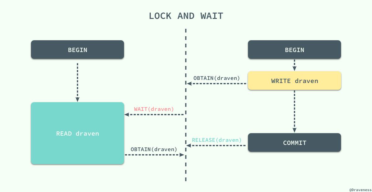 lock-and-wait
