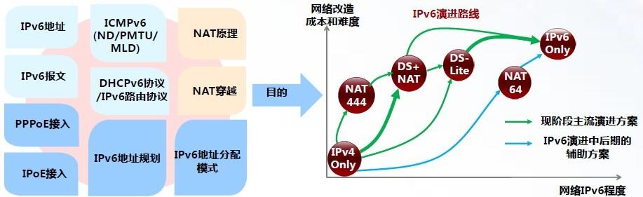 浅谈IPv4至IPv6演进的实施路径