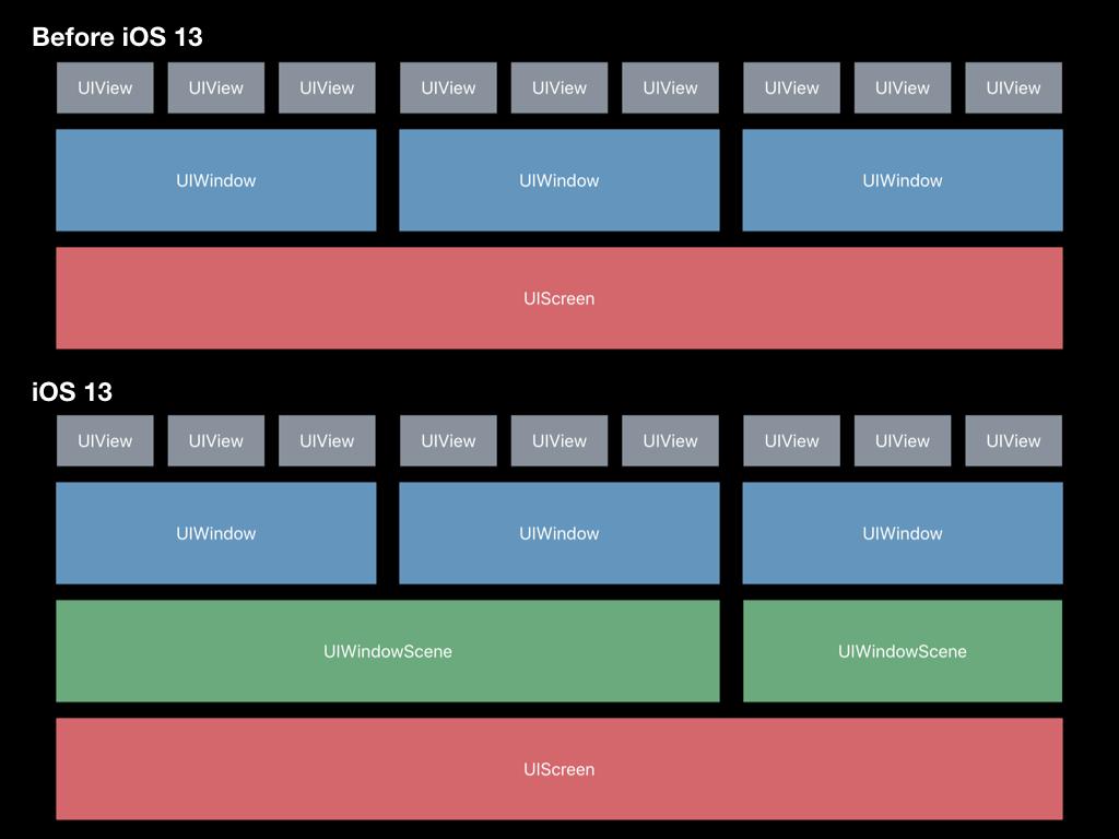 UI 结构变化