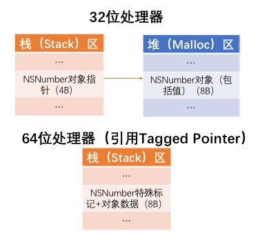 引入TaggedPointer内存分布图