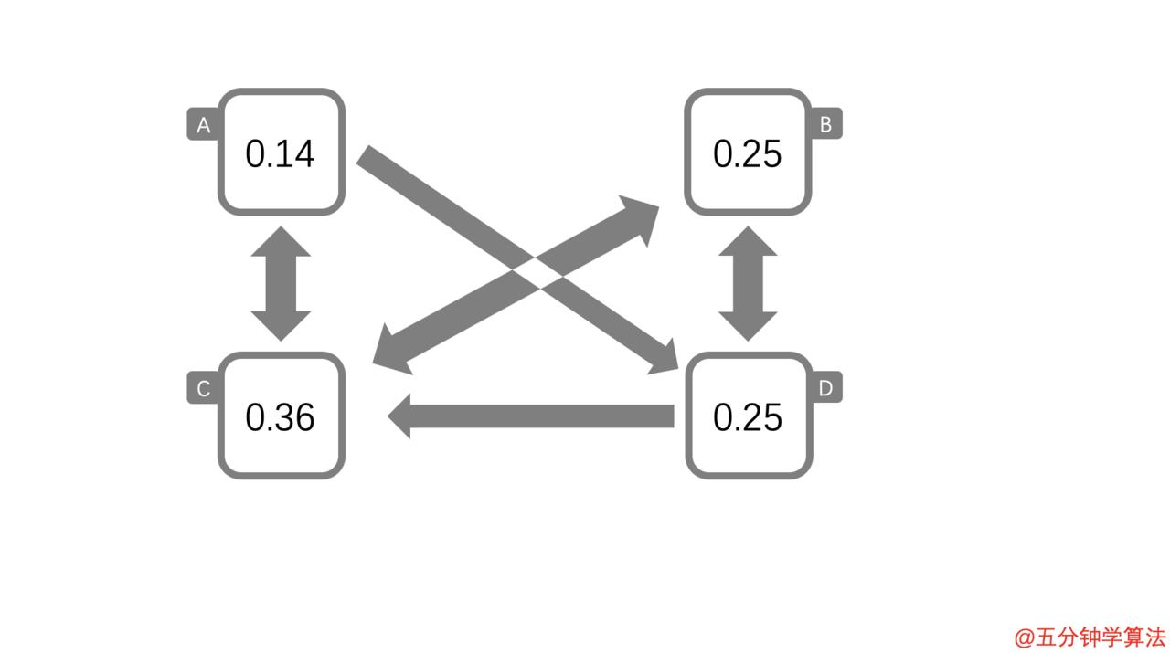 B 、 C 、D 页的概率也更新了