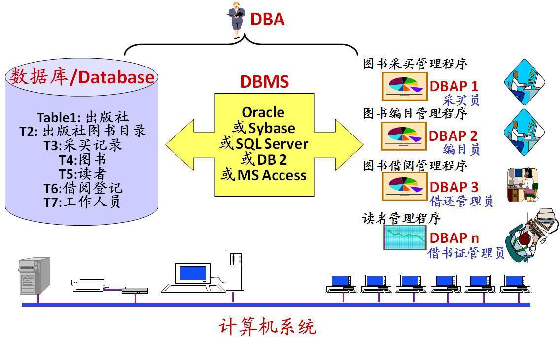 数据库系统基本构成
