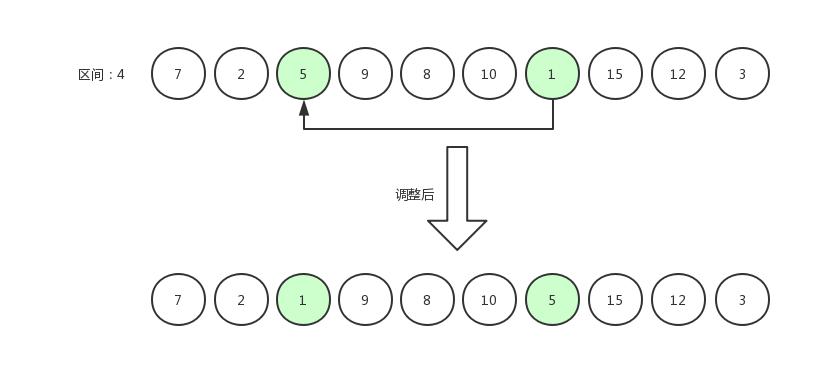 希尔排序4