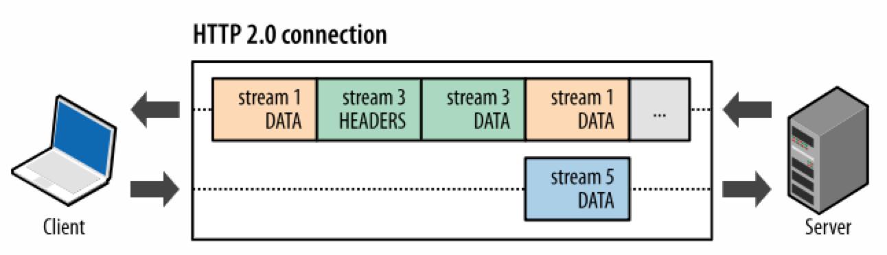 HTTP/2多路复用