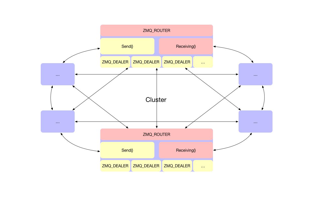 cluster communication