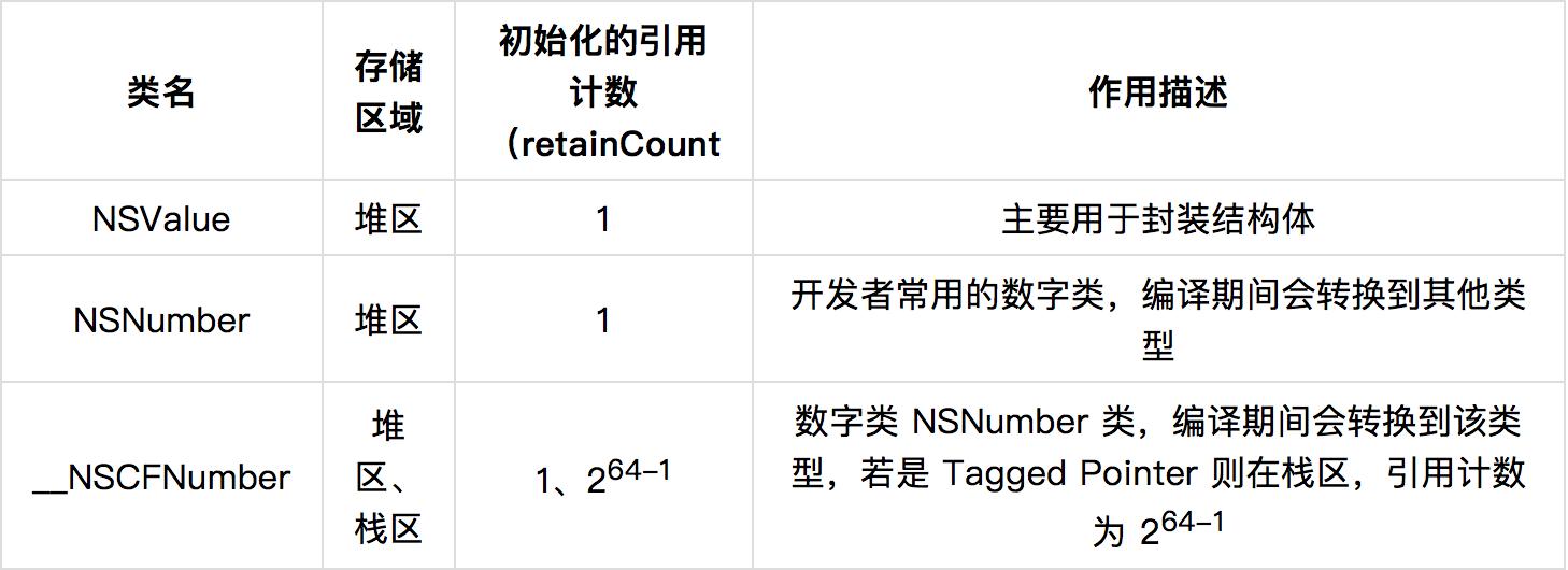 NSNumber 相关类说明表格