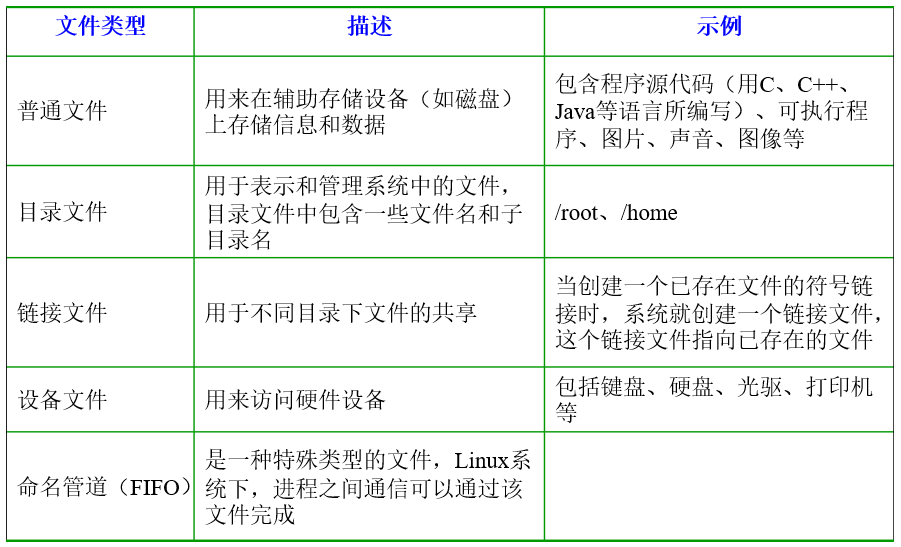 Linux支持5种文件类型
