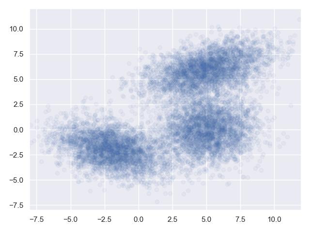 【算法模型】S07E11 高斯混合模型(上):利用EM迭代法探索