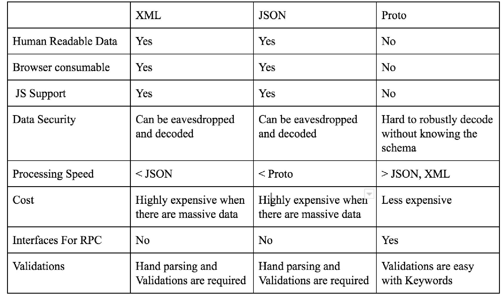 Protobuf  与 XML、JSON 的吞吐量比较