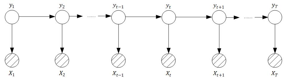 【概率图模型】S08E10 从有向到无向:谈谈条件随机场