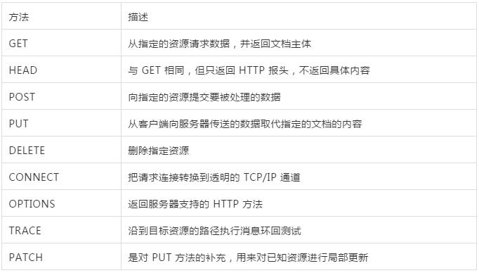 聊聊 HTTP 常见的请求方式