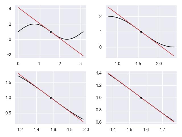 图2.一元函数线性近似示意图
