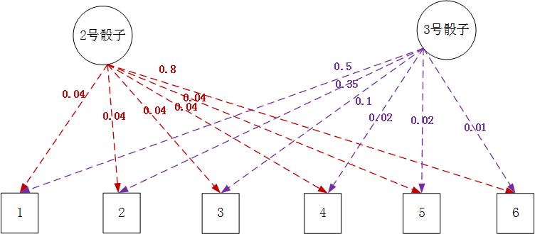 【概率图模型】S08E05 概率估计:隐马尔科夫模型观测序列描述