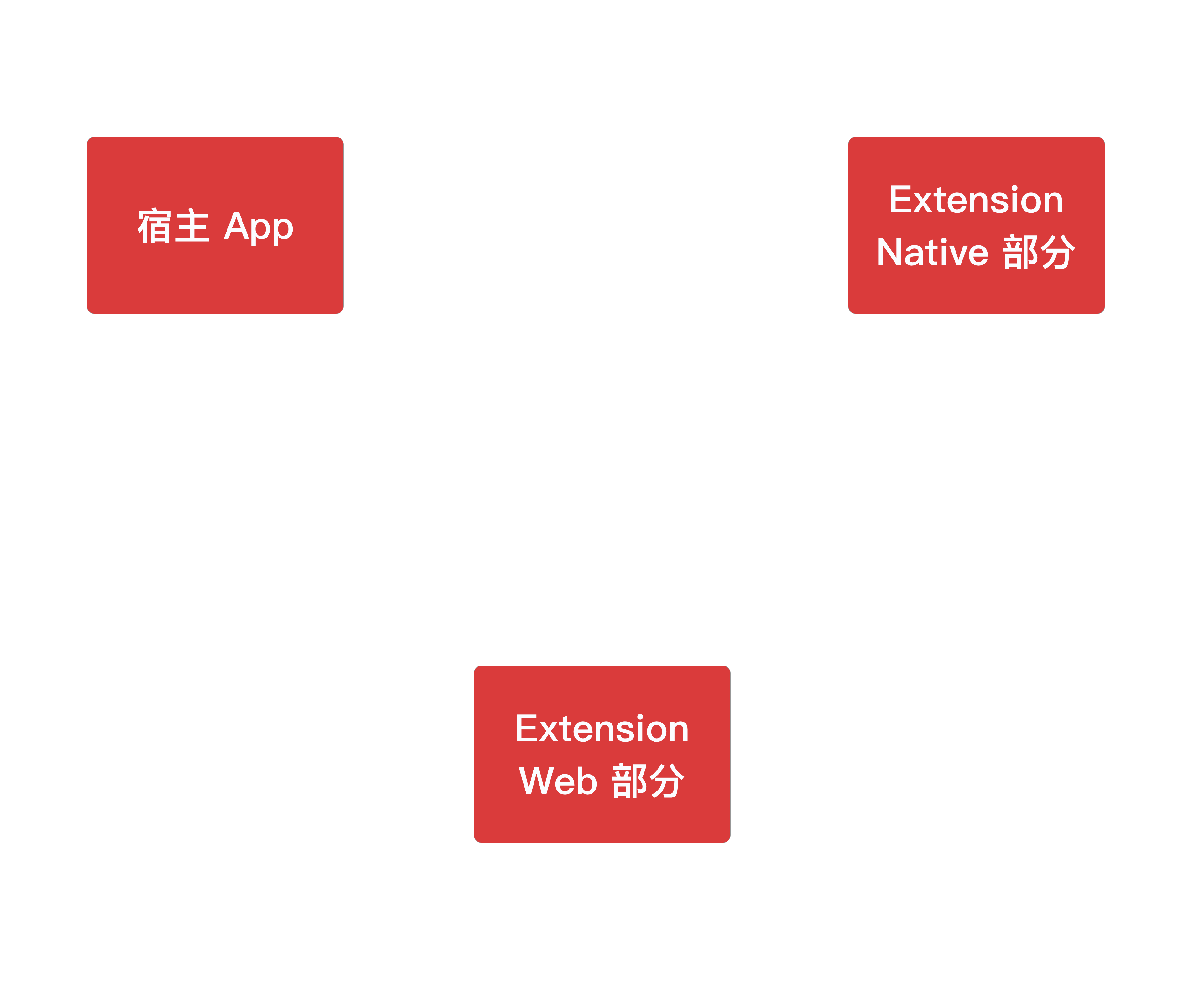 用 Web 技术为 Safari 编写扩展