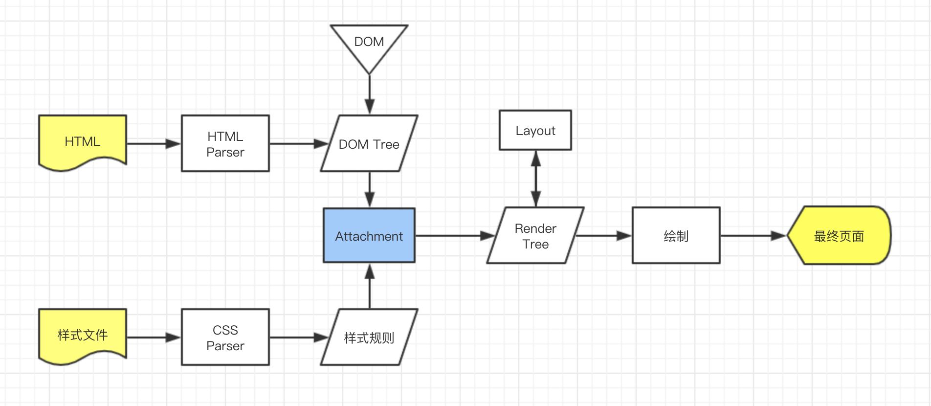 四、浏览器进程线程详解