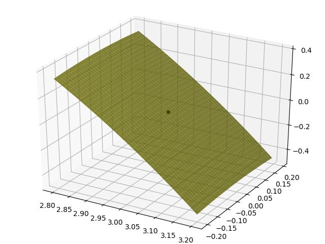 图4.局部线性性示意图