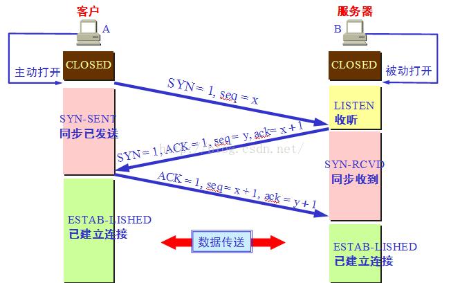 Linux C/C++面试之《网络编程系列》(3) tcp三次握手若干问题