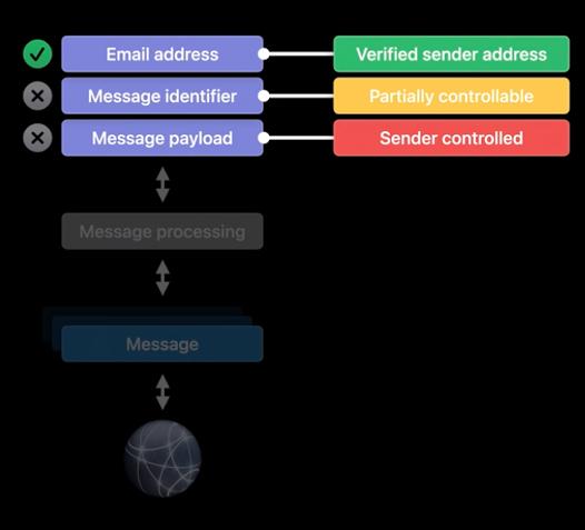 WWDC20 10189 - 如何在开发中规避安全风险