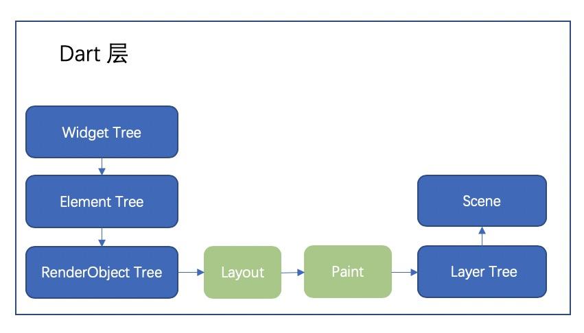 Flutter 核心原理:Flutter帧渲染的整体流程