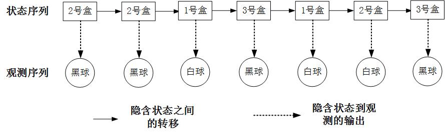 【概率图模型】S08E04 隐马尔科夫模型:明暗两条线