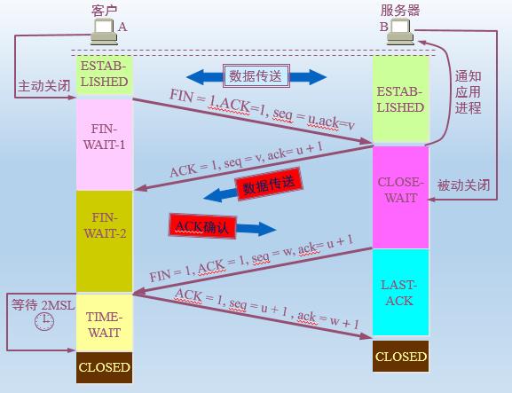 Linux C/C++面试之《网络编程系列》(5) 理解tcp半打开、半关闭、半连接
