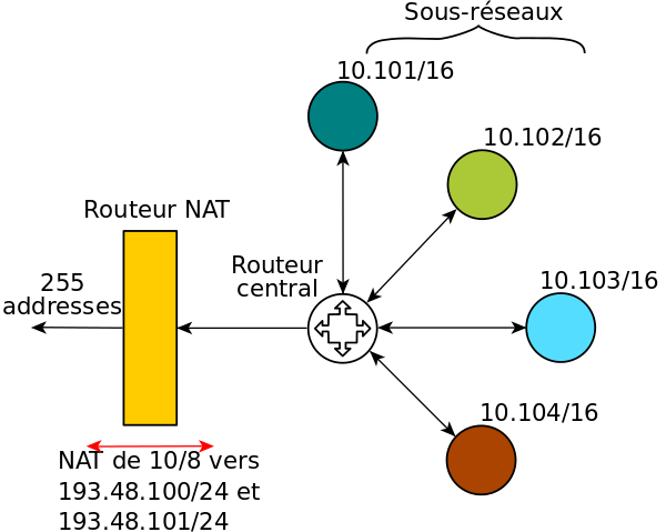 带 NAT 网络,通过 NAT 转换,接入子网可以使用私用 IP,对外连接时由路由绑定私用 IP 与对外 IP 的关系,修改传输的 IP 包上的地址,从而只需要255个对外 IP 就能满足内部接入子网的对外连接需求