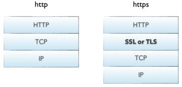 SSL 证书变革之时已至,这些变化你都清楚吗?