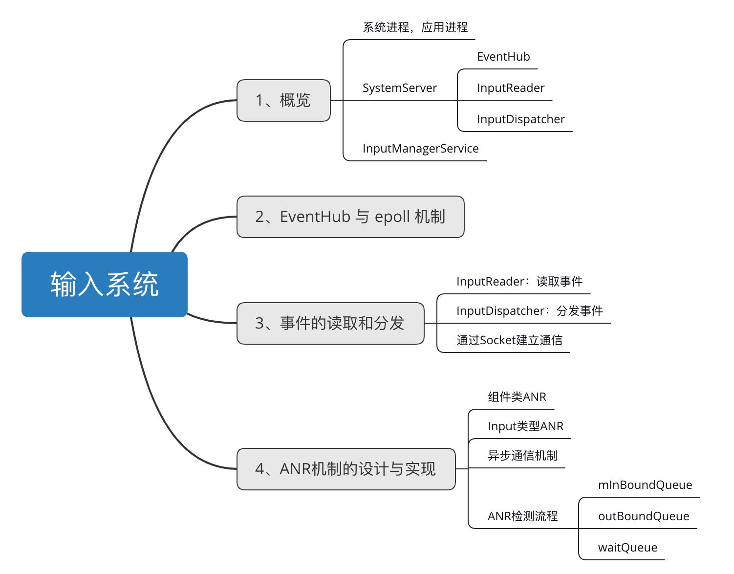 反思 Android 输入系统 & ANR机制的设计与实现