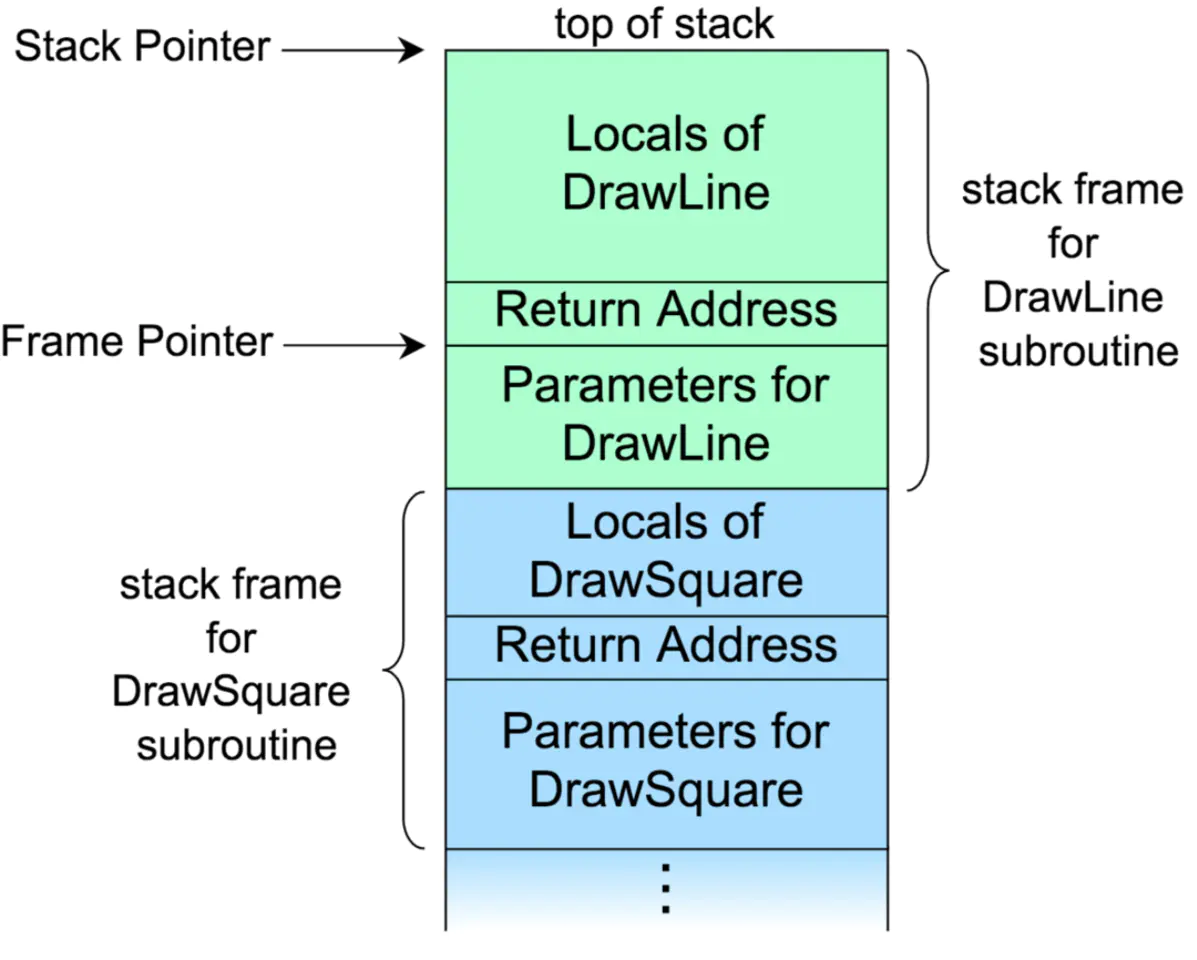 iOS开发--探究iOS线程调用栈及符号化