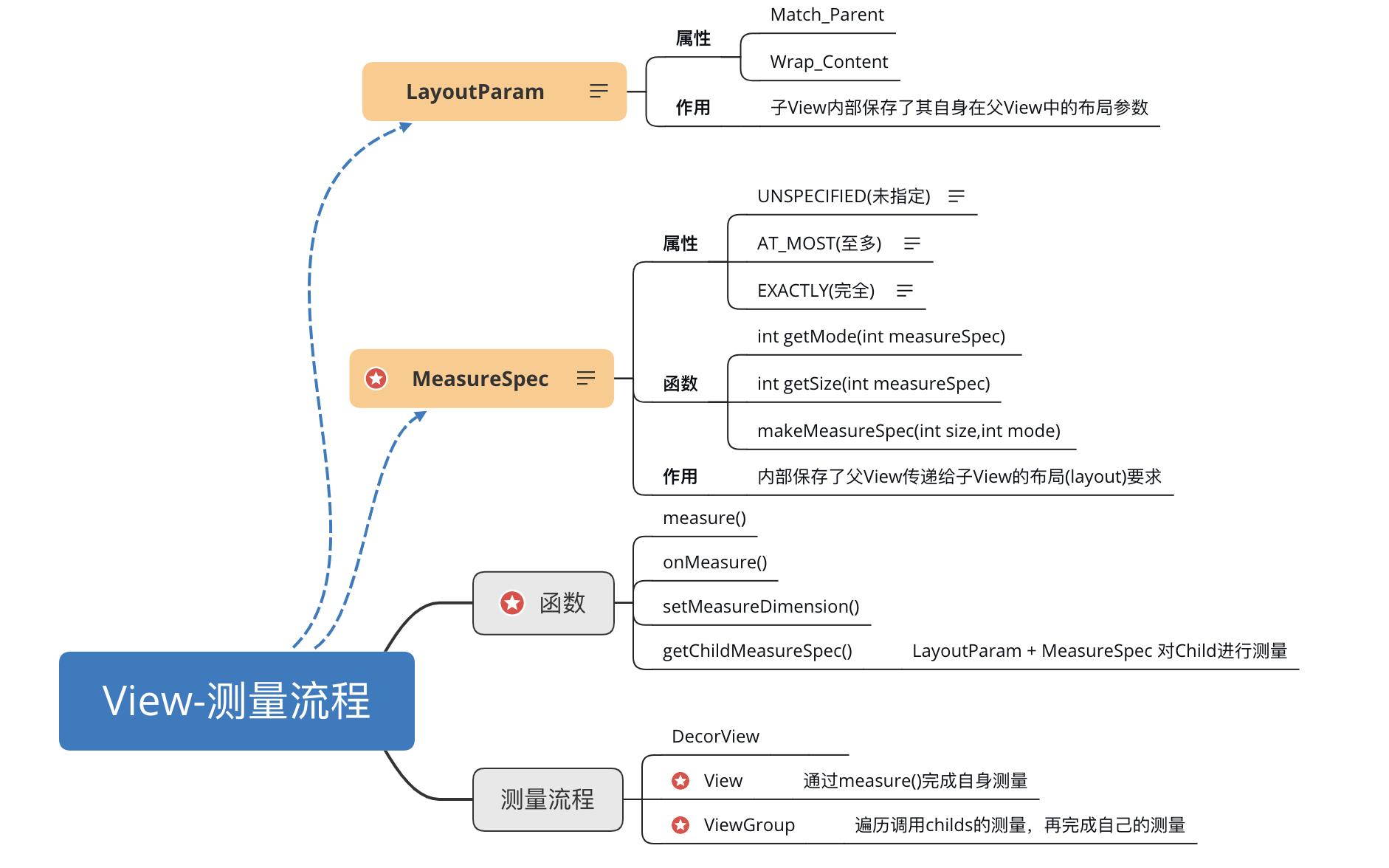 反思|Android View机制设计与实现:测量流程