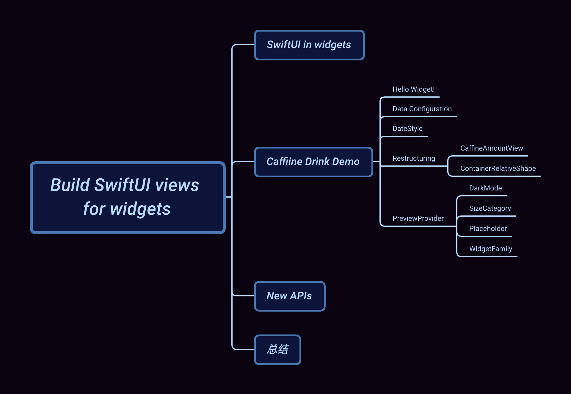 Build SwiftUI views for widgets